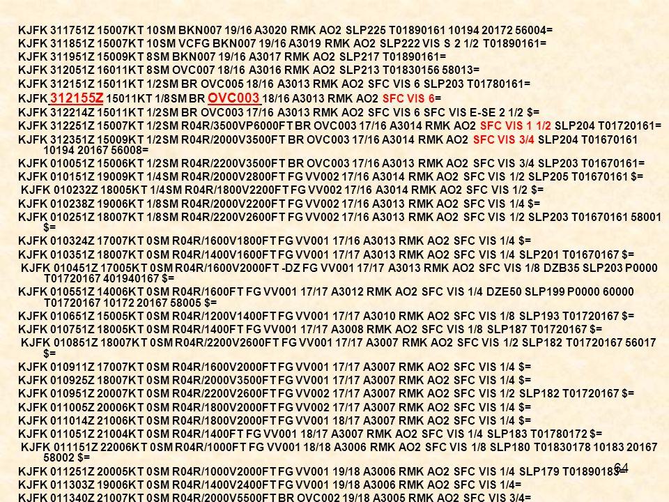 64 KJFK 311751Z 15007KT 10SM BKN007 19/16 A3020 RMK AO2 SLP225 T01890161 10194 20172 56004= KJFK 311851Z 15007KT 10SM VCFG BKN007 19/16 A3019 RMK AO2