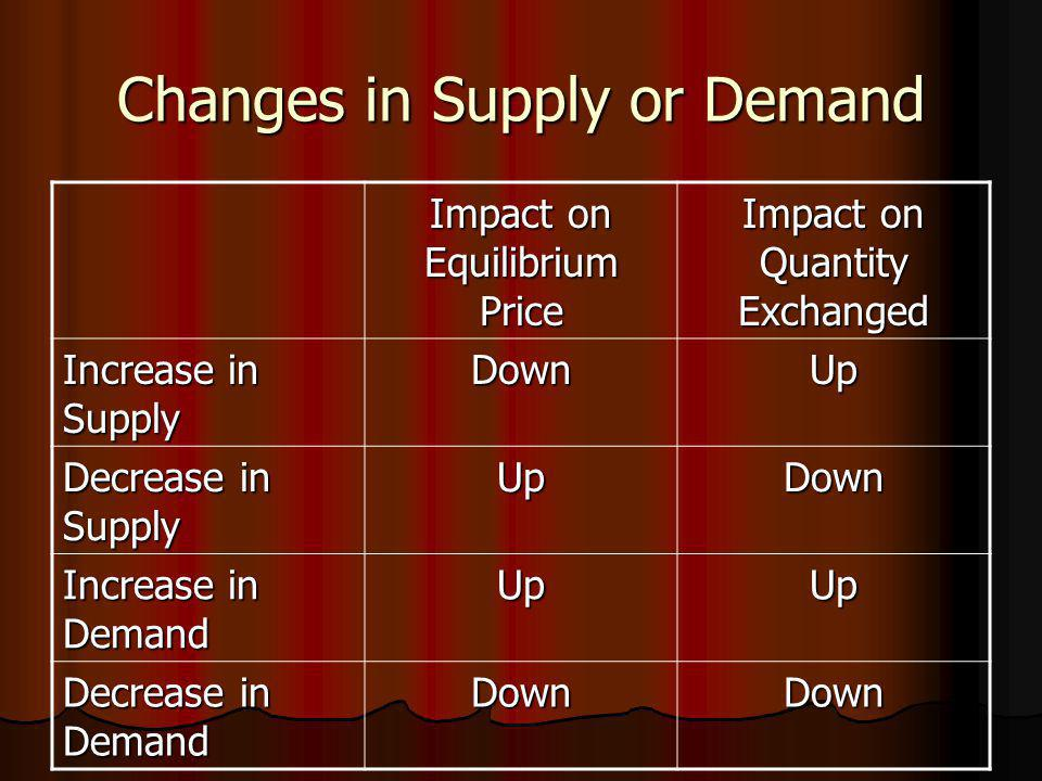 Changes in Supply or Demand Impact on Equilibrium Price Impact on Quantity Exchanged Increase in Supply DownUp Decrease in Supply UpDown Increase in Demand UpUp Decrease in Demand DownDown