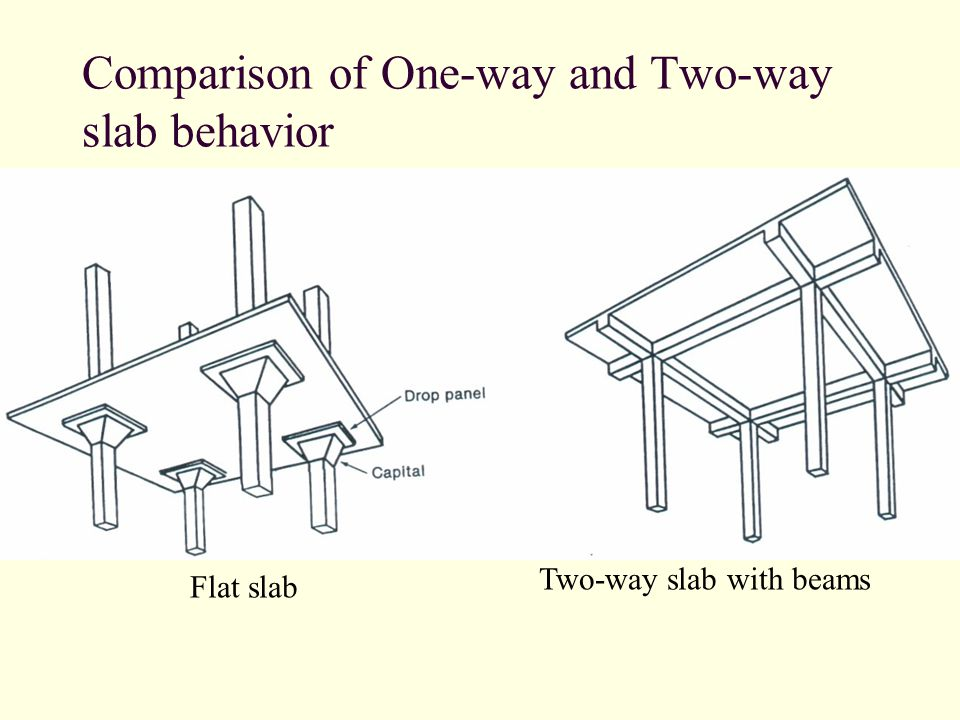 Comparison of One-way and Two-way slab behavior Flat slab Two-way slab with beams