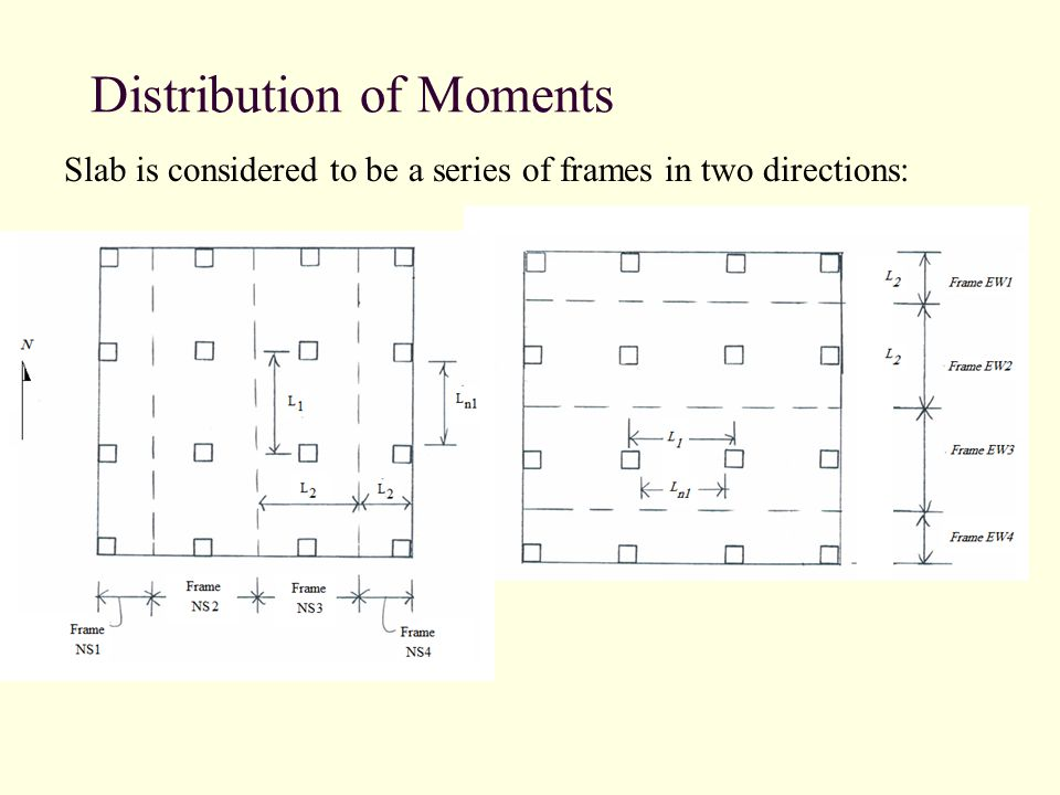 Distribution of Moments Slab is considered to be a series of frames in two directions: