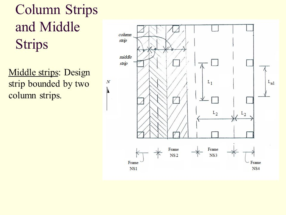 Column Strips and Middle Strips Middle strips: Design strip bounded by two column strips.