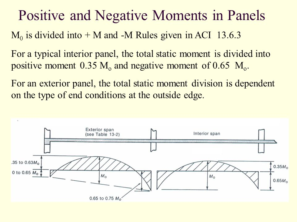 Positive and Negative Moments in Panels M 0 is divided into + M and -M Rules given in ACI 13.6.3 For a typical interior panel, the total static moment is divided into positive moment 0.35 M o and negative moment of 0.65 M o.