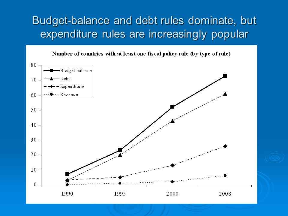 Budget-balance and debt rules dominate, but expenditure rules are increasingly popular
