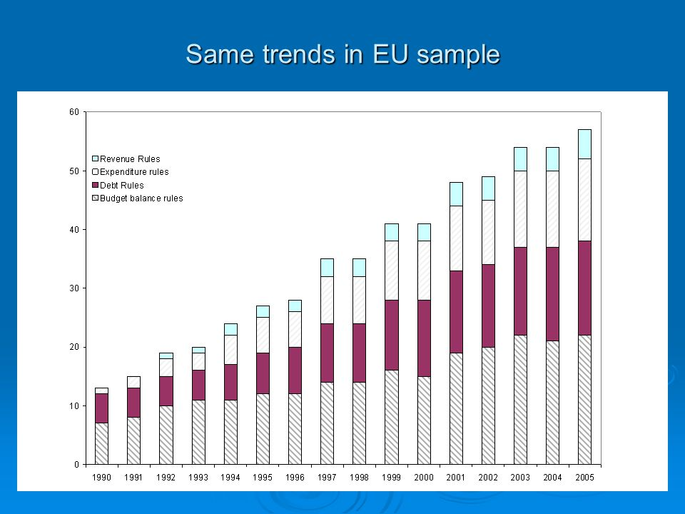 Same trends in EU sample