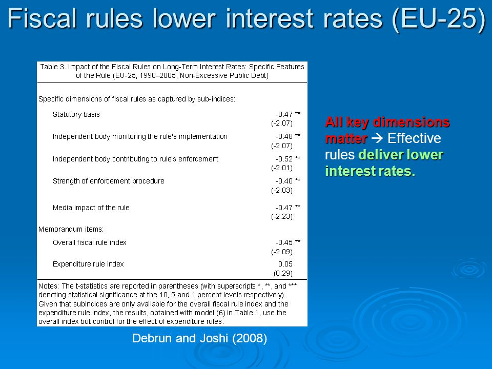 All key dimensions matter deliver lower interest rates.
