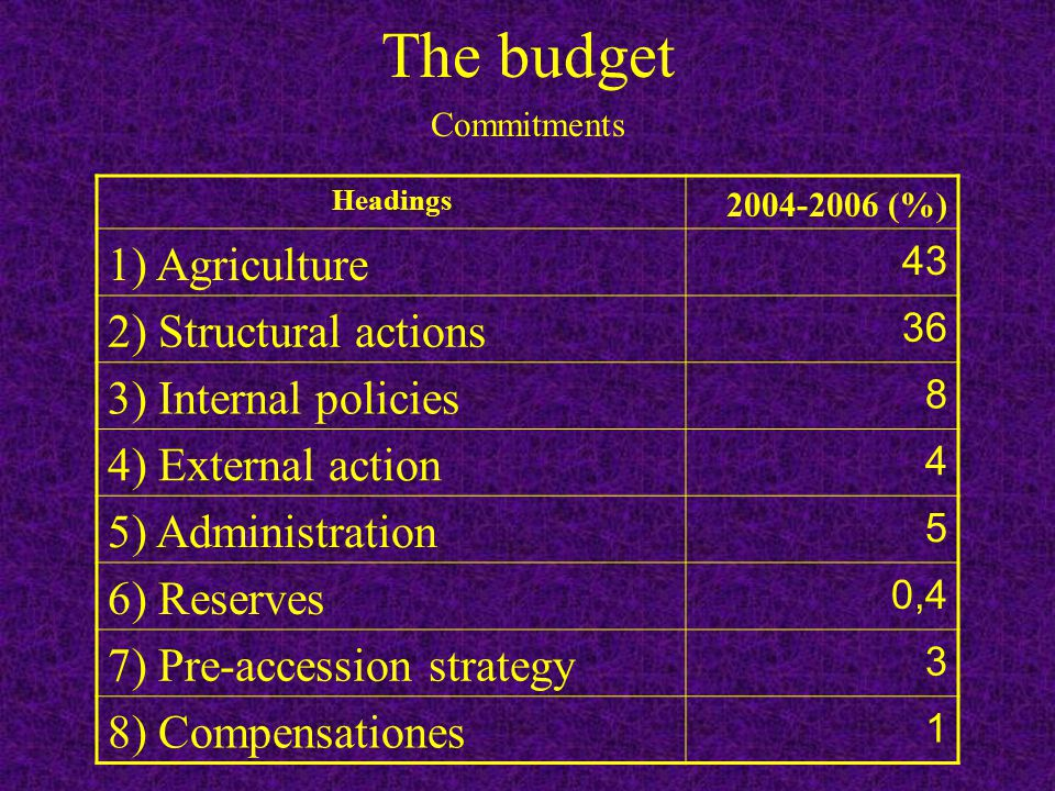 Headings 2004-2006 (%) 1) Agriculture 43 2) Structural actions 36 3) Internal policies 8 4) External action 4 5) Administration 5 6) Reserves 0,4 7) Pre-accession strategy 3 8) Compensationes 1 Commitments