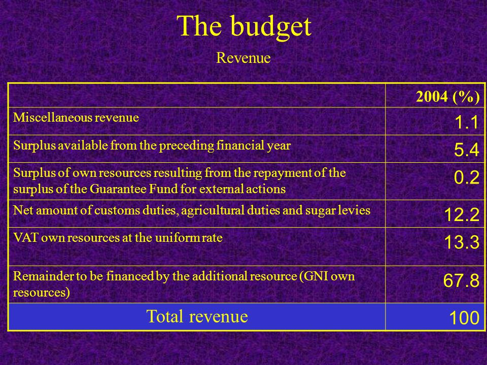 The budget 2004 (%) Miscellaneous revenue 1.1 Surplus available from the preceding financial year 5.4 Surplus of own resources resulting from the repayment of the surplus of the Guarantee Fund for external actions 0.2 Net amount of customs duties, agricultural duties and sugar levies 12.2 VAT own resources at the uniform rate 13.3 Remainder to be financed by the additional resource (GNI own resources) 67.8 Total revenue 100 Revenue