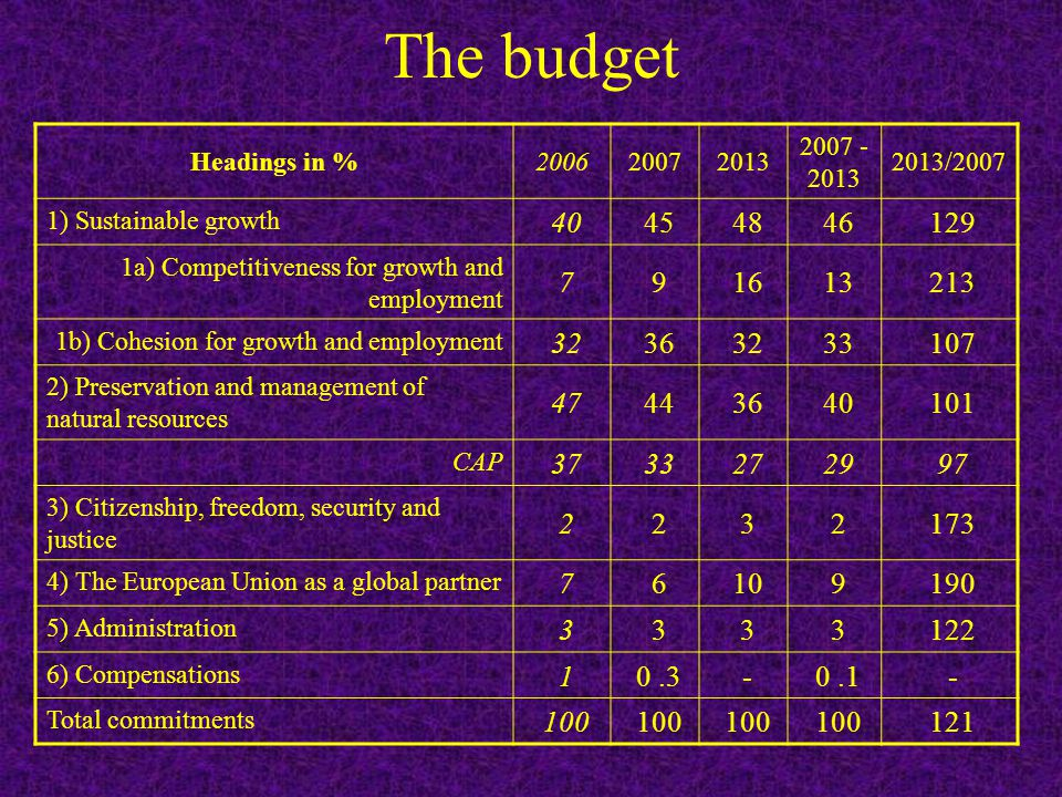 The budget Headings in %200620072013 2007 - 2013 2013/2007 1) Sustainable growth 40 45 48 46 129 1a) Competitiveness for growth and employment 7 9 16 13 213 1b) Cohesion for growth and employment 32 36 32 33 107 2) Preservation and management of natural resources 47 44 36 40 101 CAP 37 33 27 29 97 3) Citizenship, freedom, security and justice 2 2 3 2 173 4) The European Union as a global partner 7 6 10 9 190 5) Administration 3 3 3 3 122 6) Compensations 1 0.3 - 0.1 - Total commitments 100 121