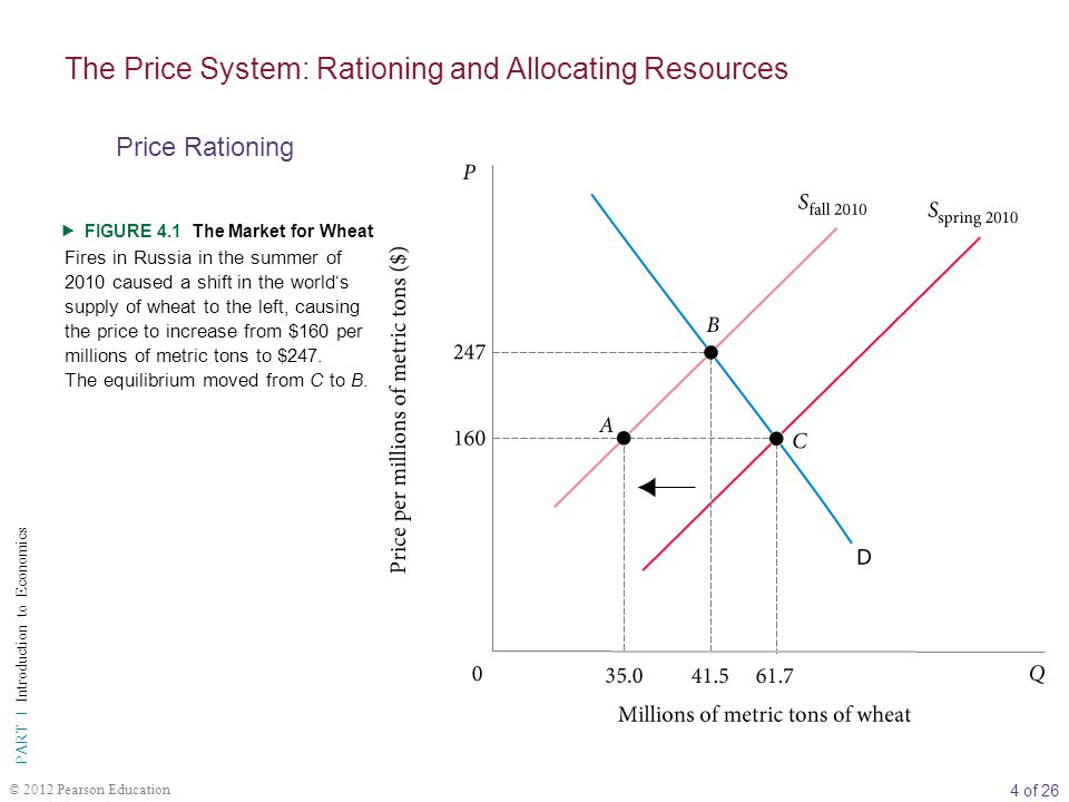4 of 26 PART I Introduction to Economics © 2012 Pearson Education FIGURE 4.1 The Market for Wheat Fires in Russia in the summer of 2010 caused a shift in the worlds supply of wheat to the left, causing the price to increase from $160 per millions of metric tons to $247.