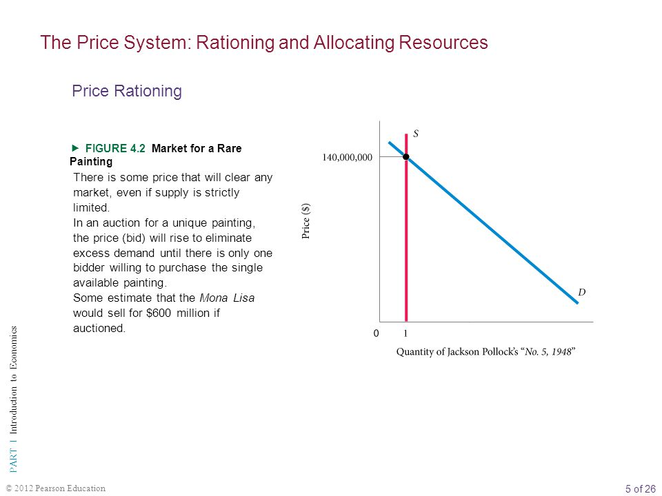 5 of 26 PART I Introduction to Economics © 2012 Pearson Education FIGURE 4.2 Market for a Rare Painting There is some price that will clear any market, even if supply is strictly limited.