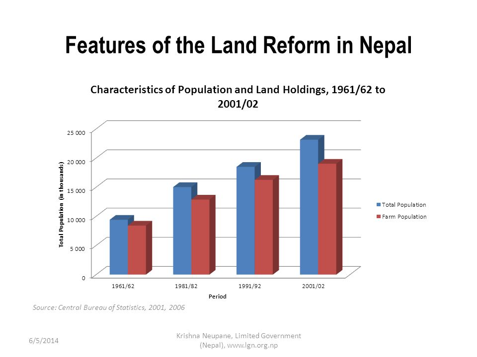 6/5/2014 Krishna Neupane, Limited Government (Nepal), www.lgn.org.np Region (in Hectares) BeforeAfter AgriculturalHomestead Total AgriculturalHomestead Total Tarai and Inner Tarai (Plain region) 16.42.0 18.4 6.770.68 7.45 Kathmandu Valley 2.70.4 3.1 1.270.25 1.52 Rest of Nepal (Hills and Mountain) 4.10.8 4.9 3.560.25 3.81 Land Ceiling prior to and after the Fifth Amendment (1998) of the Land Reform Act, 1964 Source Ministry of Land Reform and Management, 2006