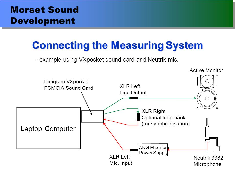 Morset Sound Development Conclusions Setting up the measuring equipment Ambient sound levels The effect of reflections Impulse and Frequency Responses Acoustical problems in rooms Reflection diagnosis & causes of reflections Tone controls on different monitors Calibration standard Practical calibration of monitors Subjective evaluation