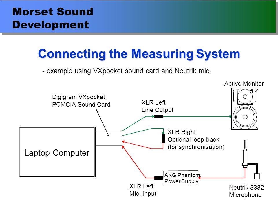 Morset Sound Development Connecting the Measuring System Laptop Computer XLR Left Line Output Digigram VXpocket PCMCIASound Card XLR Right Optional loop-back (for synchronisation) XLR Left Mic.