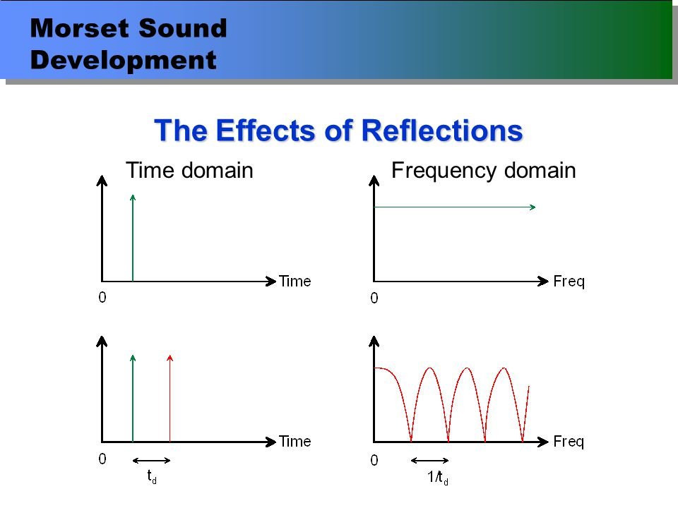 Morset Sound Development Diagnosis of the Causes of Reflections Move the microphone about 30-40 cm in one direction at a time –Left / Right … side wall reflections –Up / Down … floor / ceiling reflections –Forwards / Backwards … rear wall reflection No change indicates monitor rear wall reflection Dip moves down indicates longer path length Dip moves up indicates shorter path length