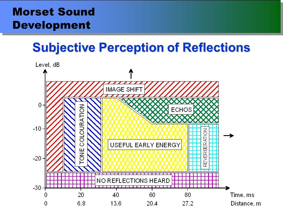 Morset Sound Development Room Impulse Response