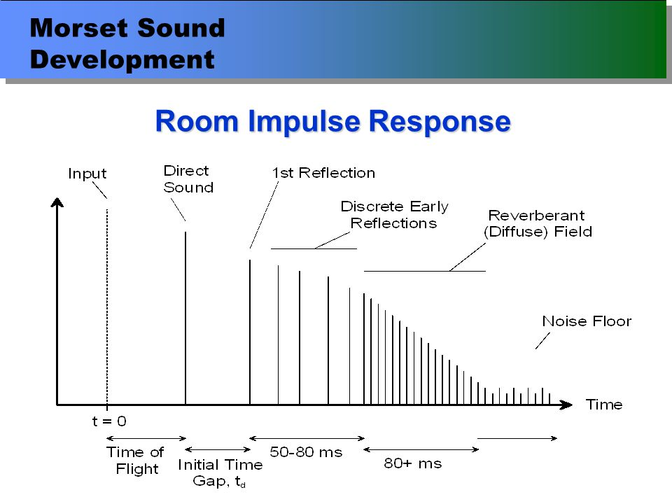 Morset Sound Development Typical Studio Impulse Response