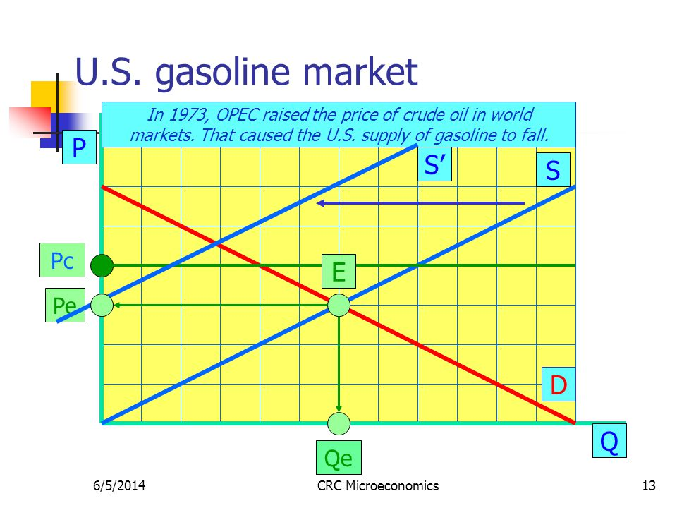 6/5/2014CRC Microeconomics13 U.S. gasoline market P Q S D Qe In 1973, OPEC raised the price of crude oil in world markets. That caused the U.S. supply