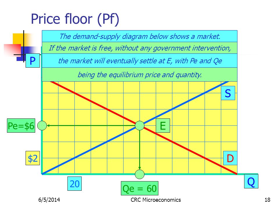 6/5/2014CRC Microeconomics18 Price floor (Pf) P Q S D E Pe=$6 Qe = 60 The demand-supply diagram below shows a market. $2 20 If the market is free, wit