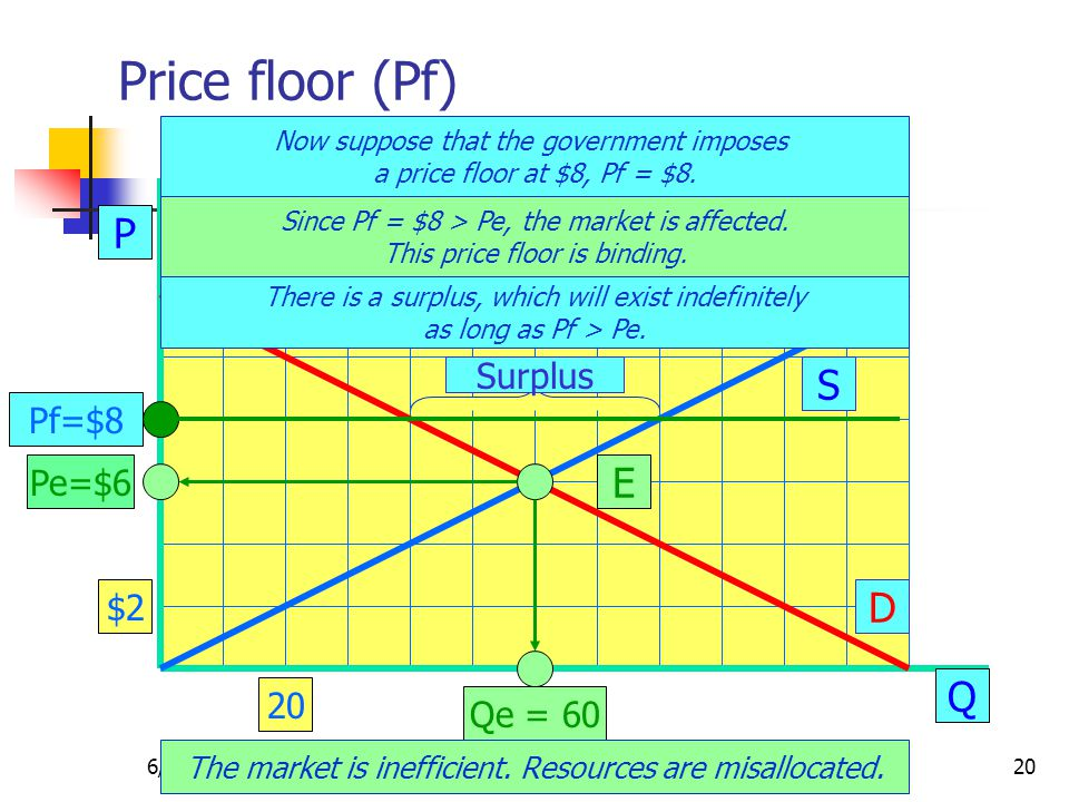 6/5/2014CRC Microeconomics20 Price floor (Pf) P Q S D E Pe=$6 Qe = 60 Now suppose that the government imposes a price floor at $8, Pf = $8.