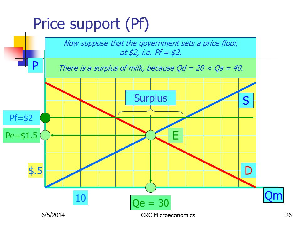 6/5/2014CRC Microeconomics26 Price support (Pf) P Qm S D E Pe=$1.5 Qe = 30 Now suppose that the government sets a price floor, at $2, i.e. Pf = $2. $.