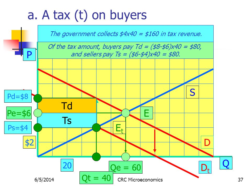 6/5/2014CRC Microeconomics37 a. A tax (t) on buyers P Q S D E Pe=$6 Qe = 60 The government collects $4x40 = $160 in tax revenue. $2 20 DtDt DtDt EtEt