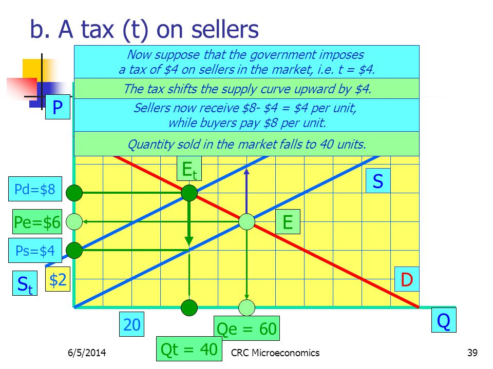 6/5/2014CRC Microeconomics39 b. A tax (t) on sellers P Q S D E Pe=$6 Qe = 60 Now suppose that the government imposes a tax of $4 on sellers in the mar