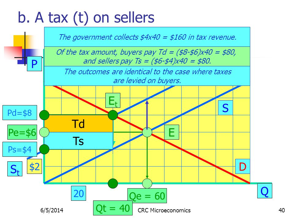 6/5/2014CRC Microeconomics40 b. A tax (t) on sellers P Q S D E Pe=$6 Qe = 60 The government collects $4x40 = $160 in tax revenue. $2 20 StSt EtEt Of t