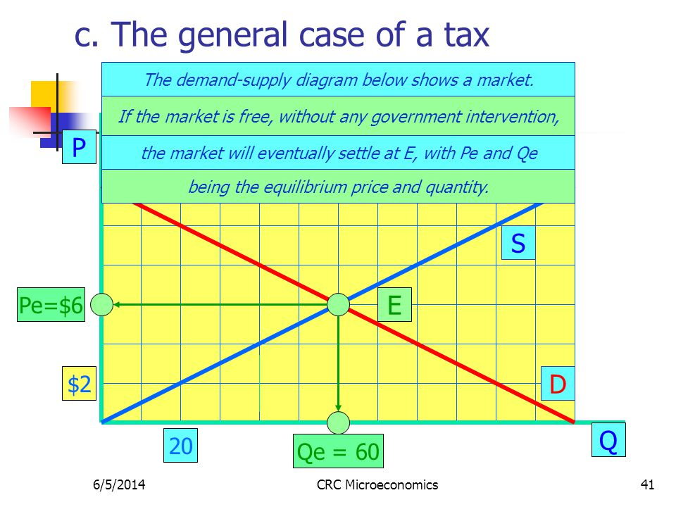 6/5/2014CRC Microeconomics41 c. The general case of a tax P Q S D E Pe=$6 Qe = 60 The demand-supply diagram below shows a market. $2 20 If the market