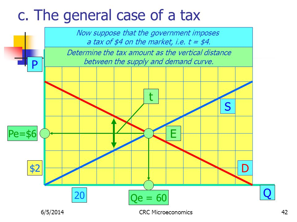 6/5/2014CRC Microeconomics42 c. The general case of a tax P Q S D E Pe=$6 Qe = 60 Now suppose that the government imposes a tax of $4 on the market, i