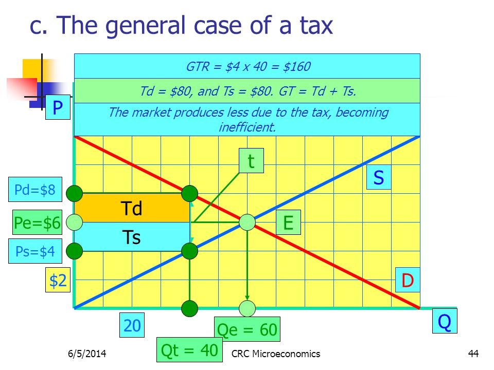 6/5/2014CRC Microeconomics44 c. The general case of a tax P Q S D E Pe=$6 Qe = 60 GTR = $4 x 40 = $160 $2 20 Td = $80, and Ts = $80. GT = Td + Ts. t P