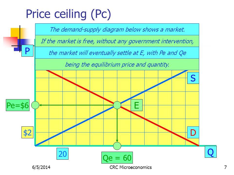 6/5/2014CRC Microeconomics18 Price floor (Pf) P Q S D E Pe=$6 Qe = 60 The demand-supply diagram below shows a market.