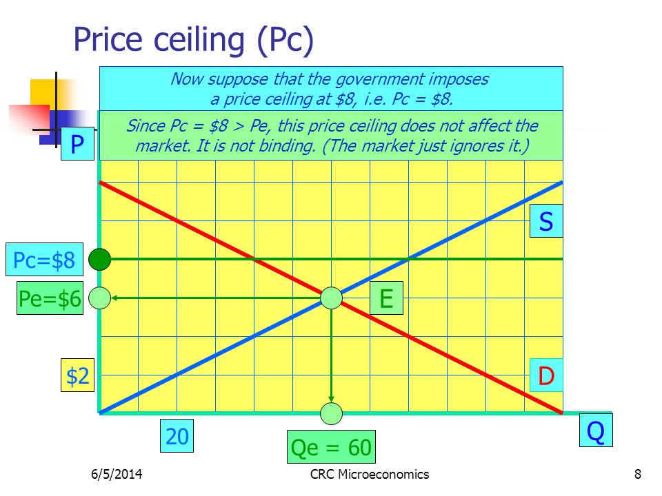 6/5/2014CRC Microeconomics8 Price ceiling (Pc) P Q S D E Pe=$6 Qe = 60 Now suppose that the government imposes a price ceiling at $8, i.e. Pc = $8. $2
