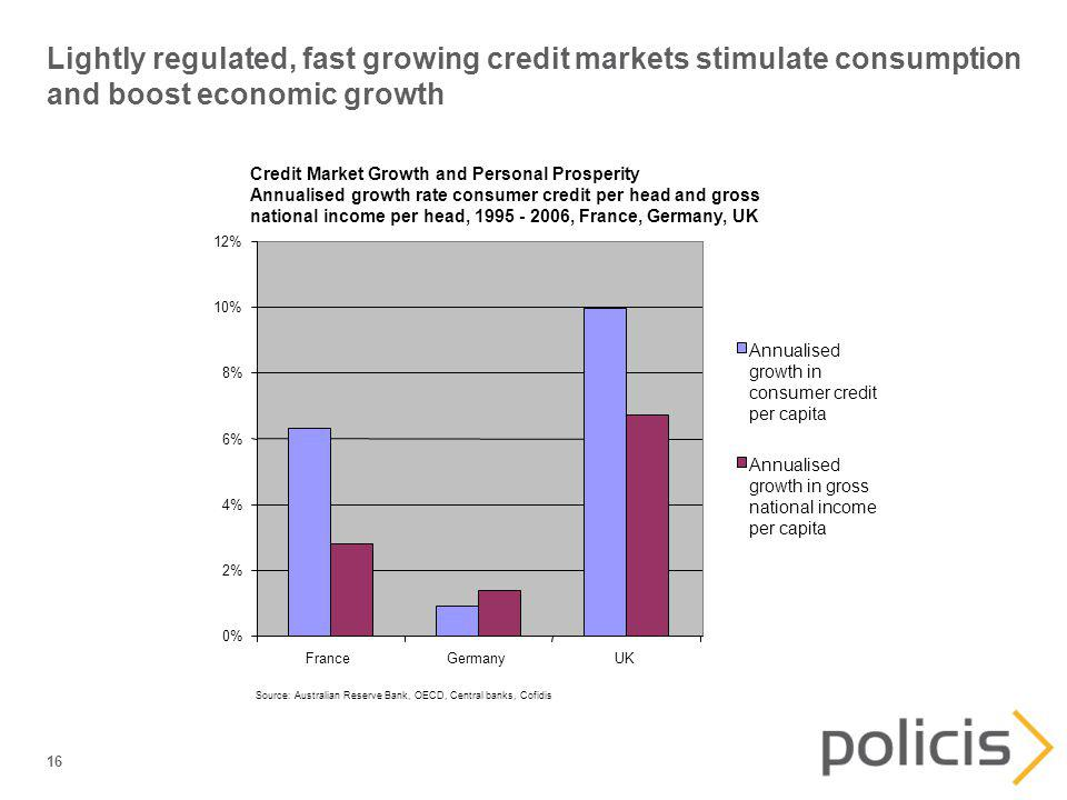 16 Lightly regulated, fast growing credit markets stimulate consumption and boost economic growth Credit Market Growth and Personal Prosperity Annualised growth rate consumer credit per head and gross national income per head, 1995 - 2006, France, Germany, UK 0% 2% 4% 6% 8% 10% 12% FranceGermanyUK Annualised growth in consumer credit per capita Annualised growth in gross national income per capita Source: Australian Reserve Bank, OECD, Central banks, Cofidis