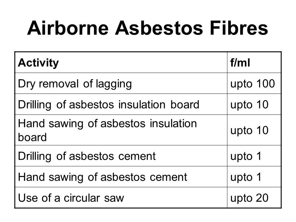 Airborne Asbestos Fibres Activityf/ml Dry removal of laggingupto 100 Drilling of asbestos insulation boardupto 10 Hand sawing of asbestos insulation b
