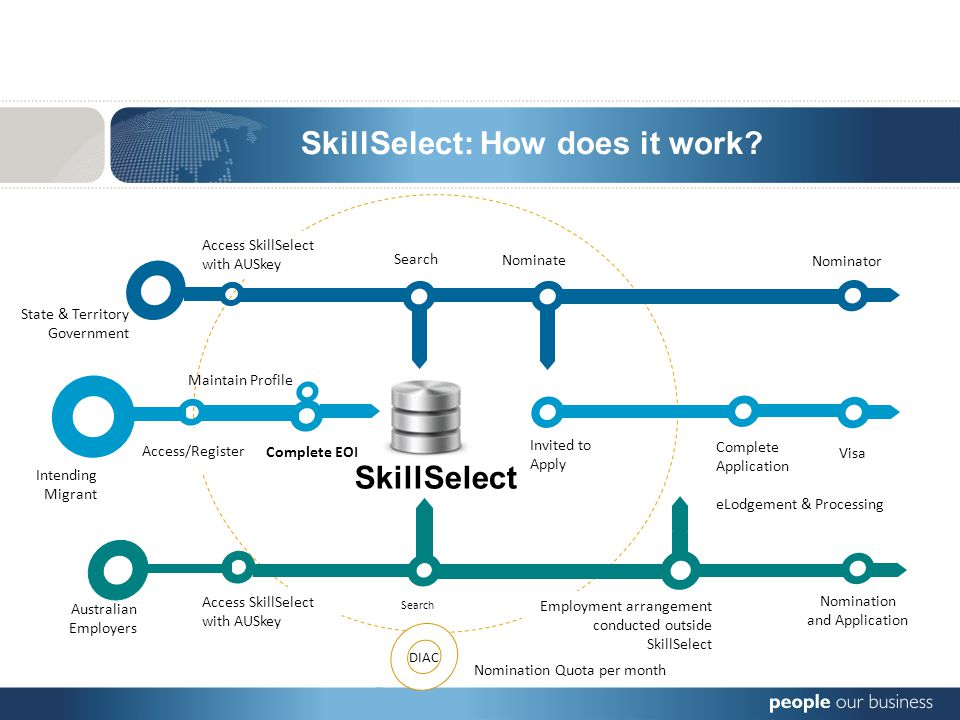 SkillSelect Access/Register Visa eLodgement & Processing Australian Employers Access SkillSelect with AUSkey Search Employment arrangement conducted outside SkillSelect Intending Migrant Complete EOI Maintain Profile Invited to Apply Complete Application Nomination and Application Access SkillSelect with AUSkey State & Territory Government Nominator Search Nominate DIAC Nomination Quota per month SkillSelect: How does it work
