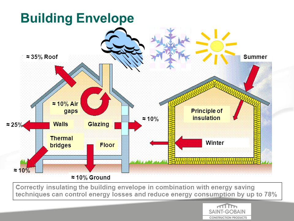 Building Envelope 35% Roof Walls 25% Glazing Thermal bridges 10% Ground Floor 10% Summer Winter Principle of insulation Correctly insulating the building envelope in combination with energy saving techniques can control energy losses and reduce energy consumption by up to 78% 10% Air gaps