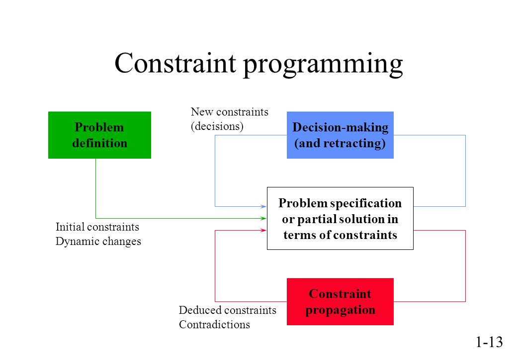 1-13 Constraint programming Problem definition Decision-making (and retracting) Constraint propagation Problem specification or partial solution in terms of constraints Initial constraints Dynamic changes Deduced constraints Contradictions New constraints (decisions)