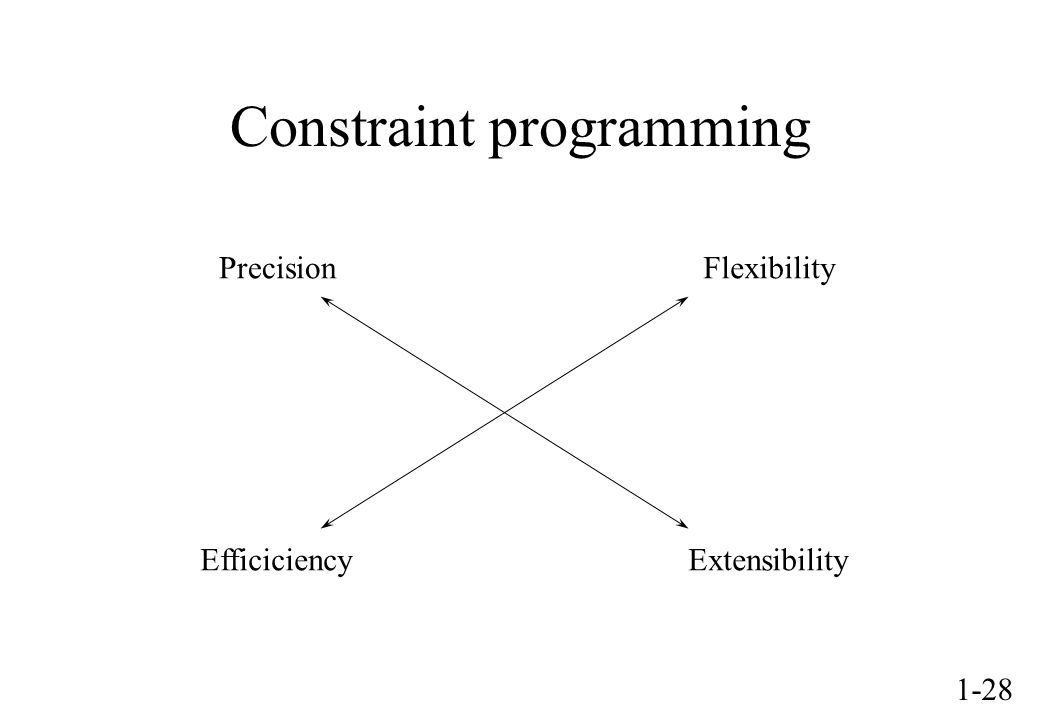 1-28 Constraint programming PrecisionFlexibility EfficiciencyExtensibility