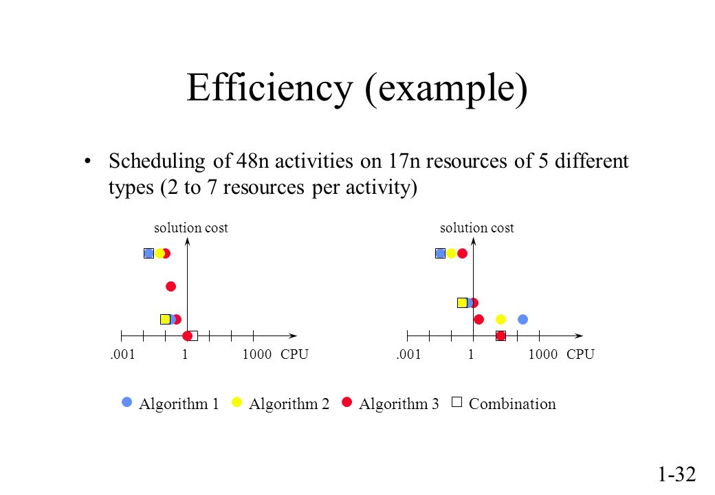 1-32 Scheduling of 48n activities on 17n resources of 5 different types (2 to 7 resources per activity) Algorithm 1Algorithm 2Algorithm 3Combination Efficiency (example) solution cost CPU.00111000 solution cost CPU.00111000