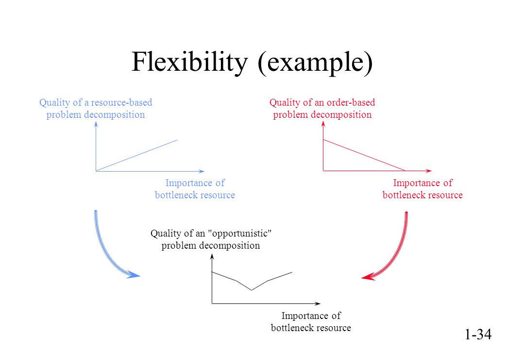 1-34 Flexibility (example) Importance of bottleneck resource Importance of bottleneck resource Quality of a resource-based problem decomposition Quality of an order-based problem decomposition Importance of bottleneck resource Quality of an opportunistic problem decomposition