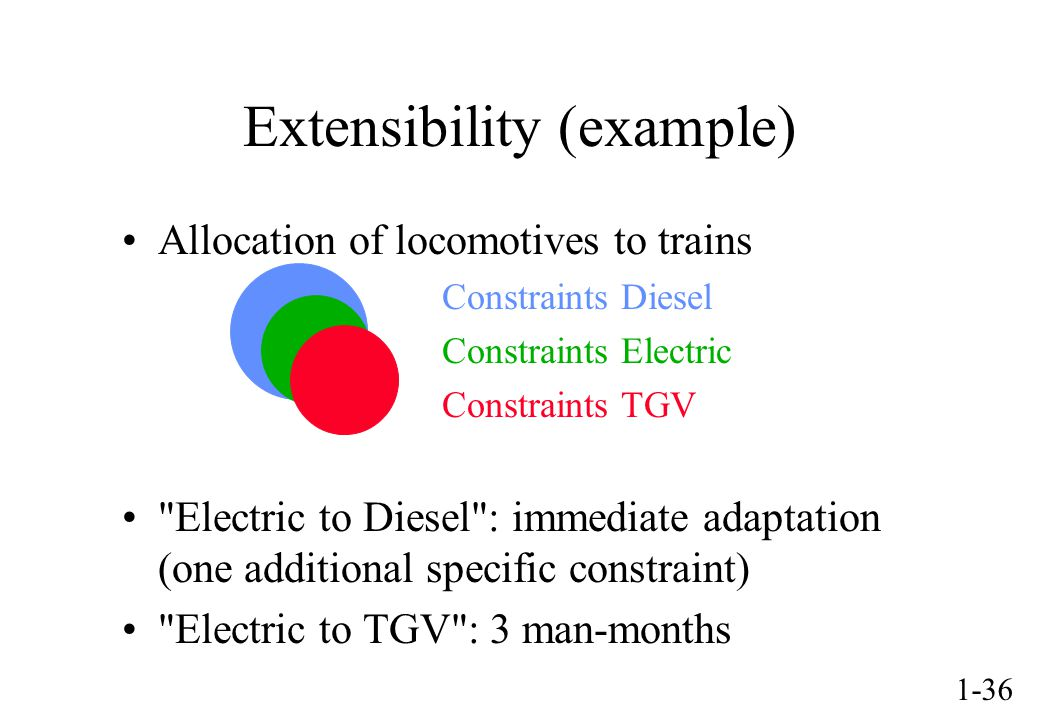 1-36 Extensibility (example) Allocation of locomotives to trains Constraints Diesel Constraints Electric Constraints TGV Electric to Diesel : immediate adaptation (one additional specific constraint) Electric to TGV : 3 man-months