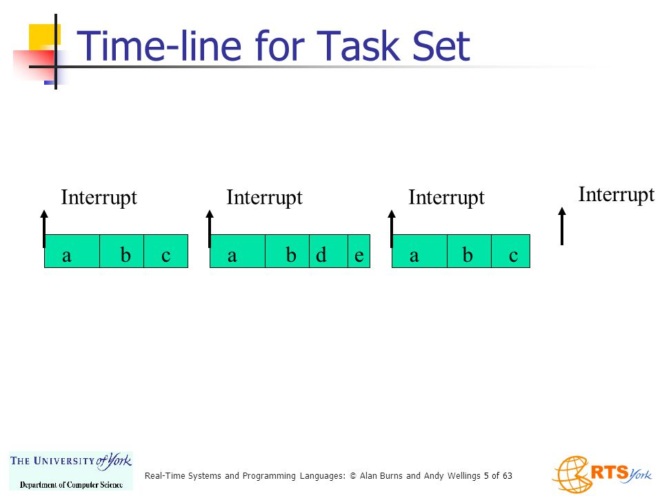 Real-Time Systems and Programming Languages: © Alan Burns and Andy Wellings 5 of 63 Time-line for Task Set abc Interrupt abd eabc