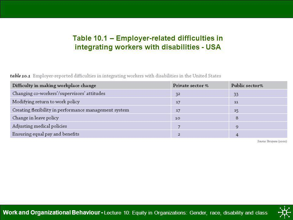 Work and Organizational Behaviour - Lecture 10: Equity in Organizations: Gender, race, disability and class Table 10.1 – Employer-related difficulties
