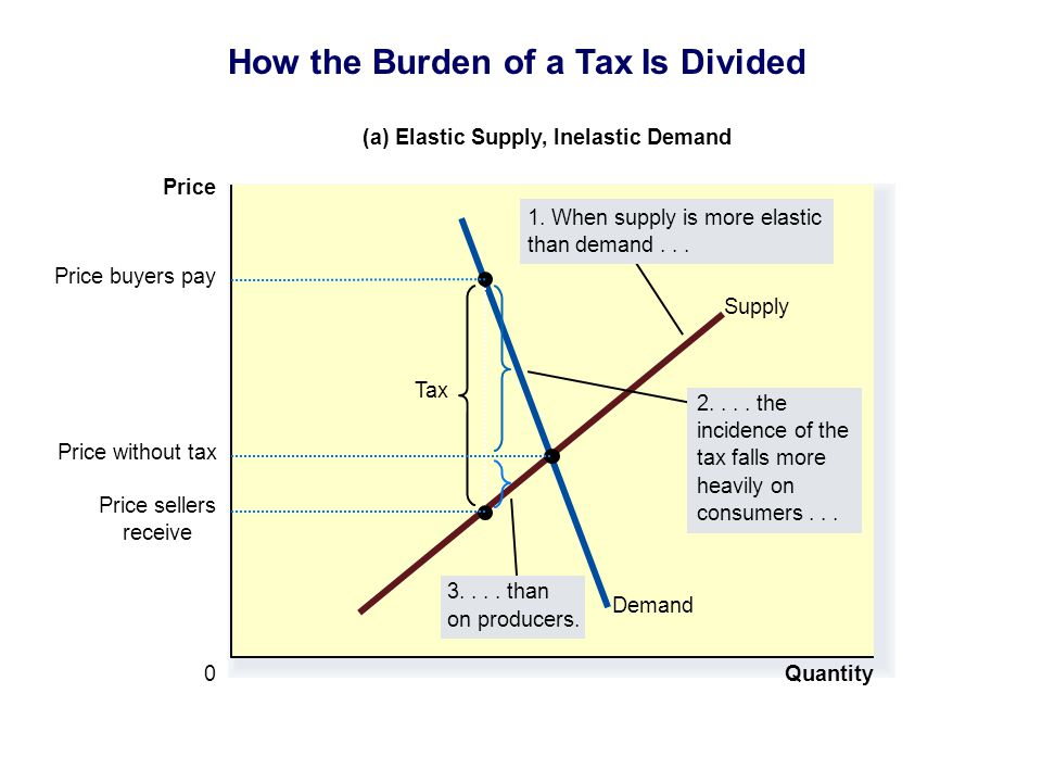 Quantity 0 Price Demand Supply Tax Price sellers receive Price buyers pay (a) Elastic Supply, Inelastic Demand 2.... the incidence of the tax falls mo