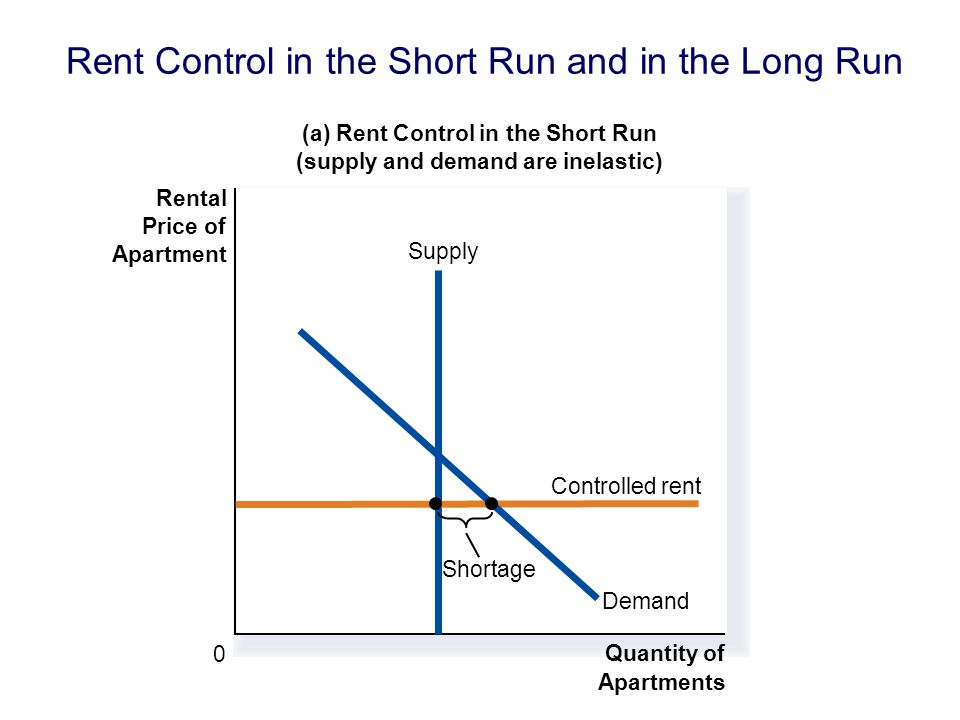 Rent Control in the Short Run and in the Long Run (a) Rent Control in the Short Run (supply and demand are inelastic) Quantity of Apartments 0 Supply