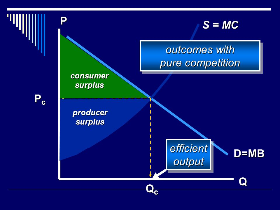 Q P D=MB PcPcPcPc QcQcQcQc S = MC consumersurplus producersurplus efficientoutputefficientoutput outcomes with pure competition outcomes with pure com