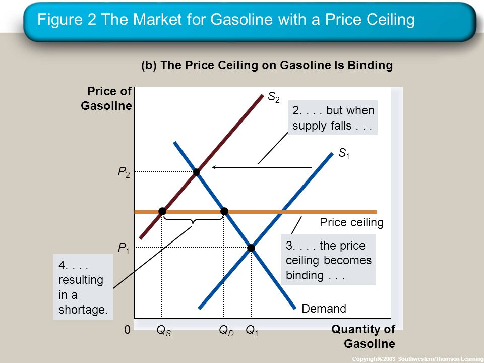 Figure 2 The Market for Gasoline with a Price Ceiling Copyright©2003 Southwestern/Thomson Learning (b) The Price Ceiling on Gasoline Is Binding Quantity of Gasoline 0 Price of Gasoline Demand S1S1 S2S2 Price ceiling QSQS 4....