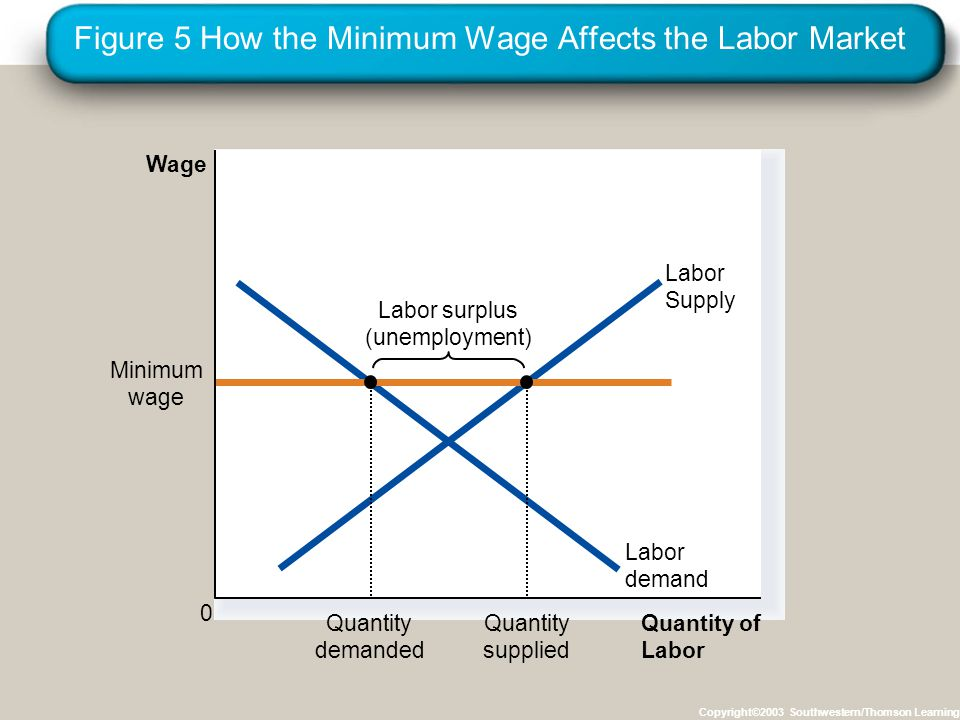 Figure 5 How the Minimum Wage Affects the Labor Market Copyright©2003 Southwestern/Thomson Learning Quantity of Labor Wage 0 Labor Supply Labor surplus (unemployment) Labor demand Minimum wage Quantity demanded Quantity supplied