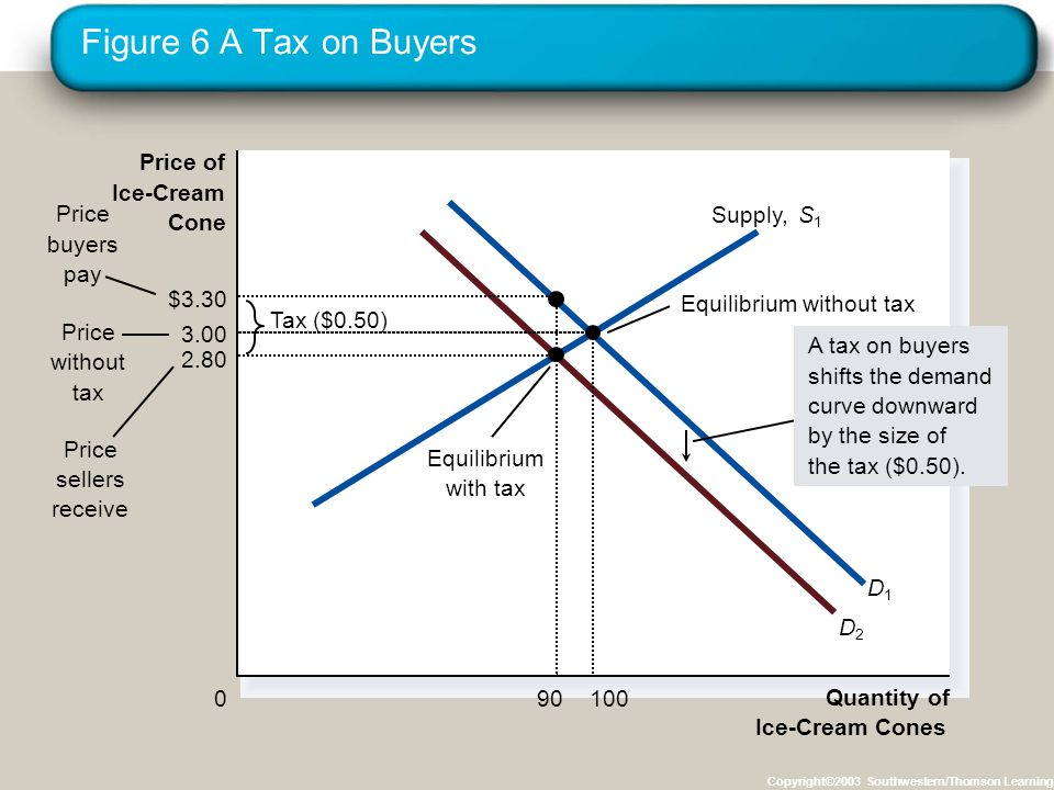 Figure 6 A Tax on Buyers Copyright©2003 Southwestern/Thomson Learning Quantity of Ice-Cream Cones 0 Price of Ice-Cream Cone Price without tax Price sellers receive Equilibrium without tax Tax ($0.50) Price buyers pay D1D1 D2D2 Supply,S1S1 A tax on buyers shifts the demand curve downward by the size of the tax ($0.50).
