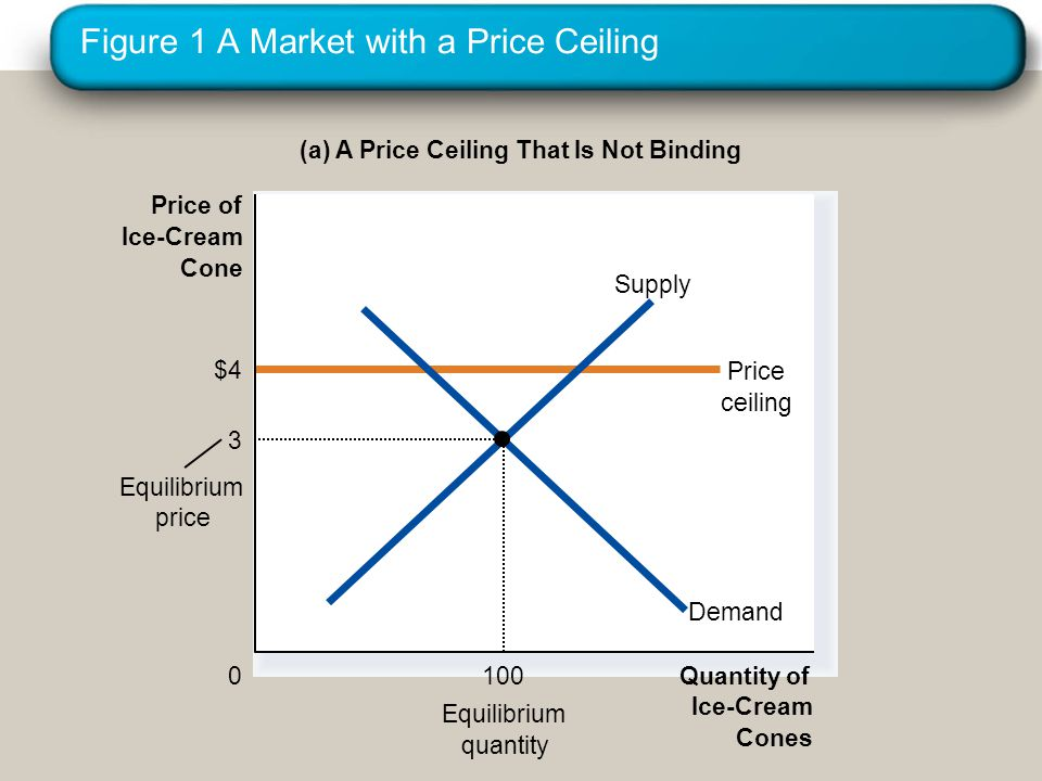 Figure 1 A Market with a Price Ceiling (a) A Price Ceiling That Is Not Binding Quantity of Ice-Cream Cones 0 Price of Ice-Cream Cone Equilibrium quantity $4 Price ceiling Equilibrium price Demand Supply 3 100